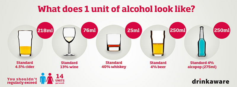 Whats does 1 unit of alcohol look like